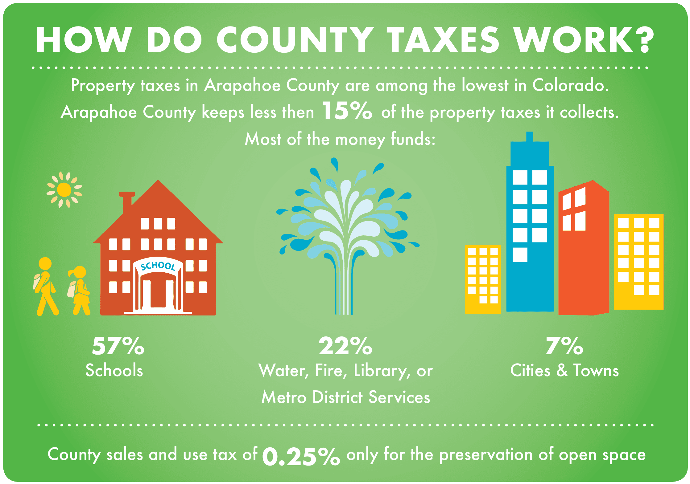 How do County Taxes Work - Infographic