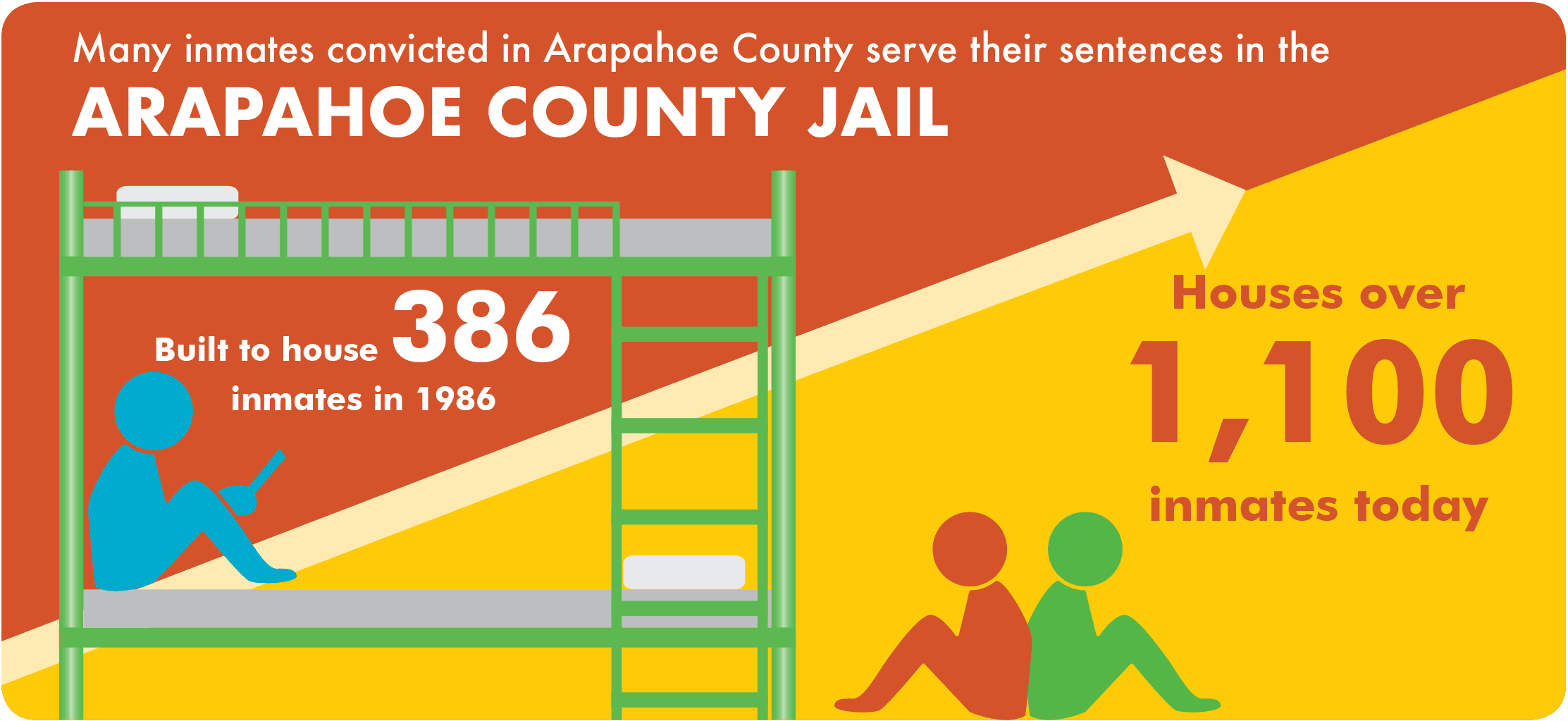Jail Infographic